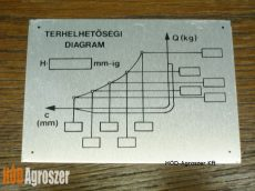 Terhelési diagramm alu